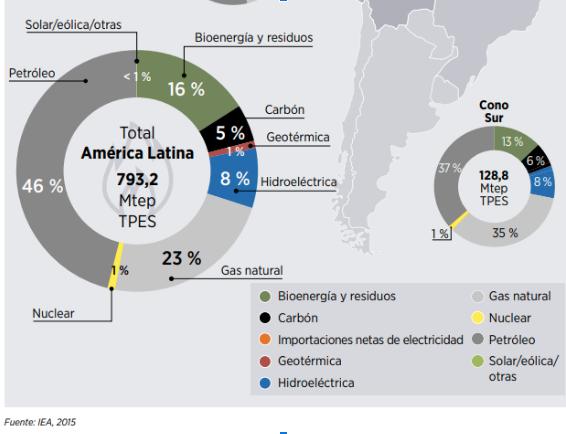 energia en america latina